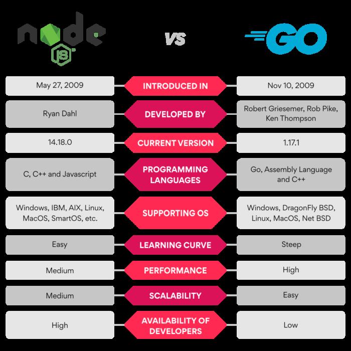 Turing-NodeJSvsGolang-BlogInfographics